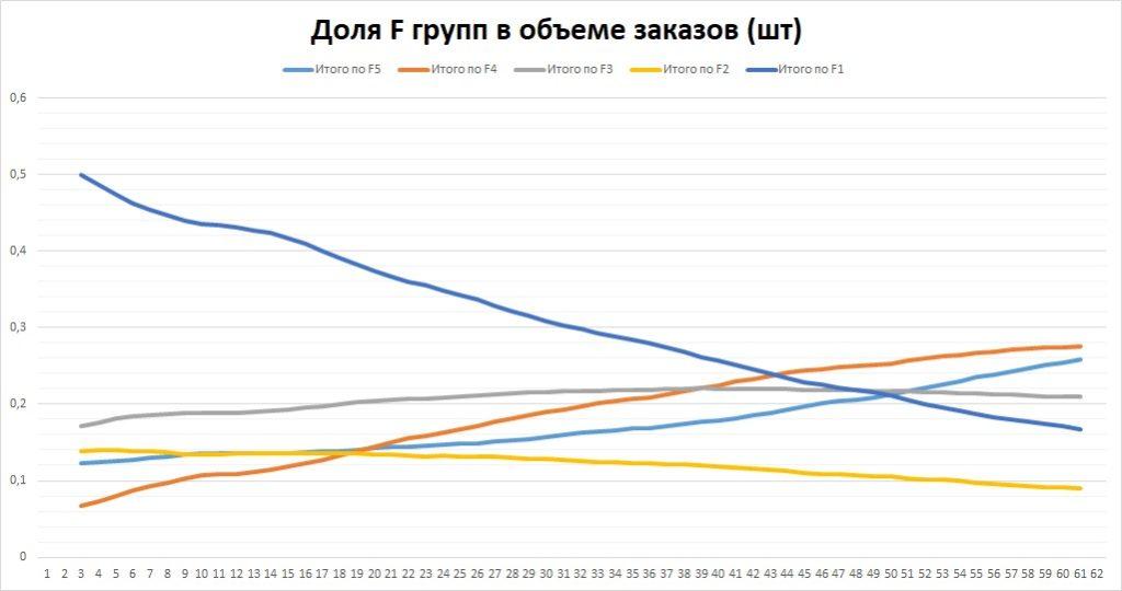 Доля F групп в объеме заказов (шт). рис. 8