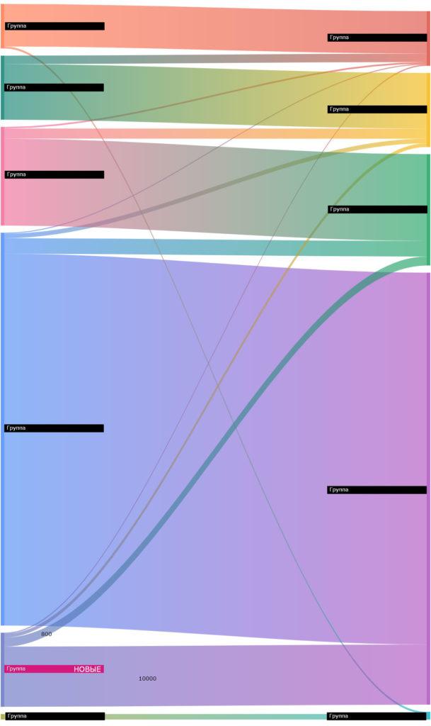 RFM потоки (F группы). рис. 6
