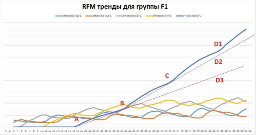 RFM тренды для группы F1. рис. 7